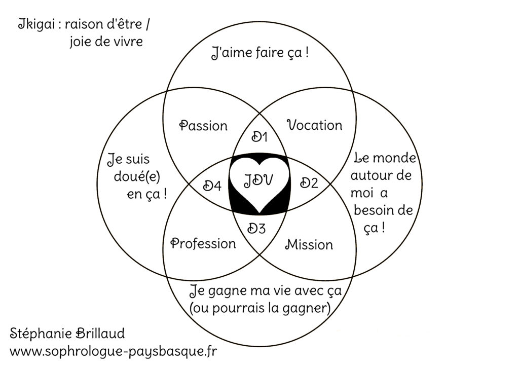 sophrologue saint jean de luz